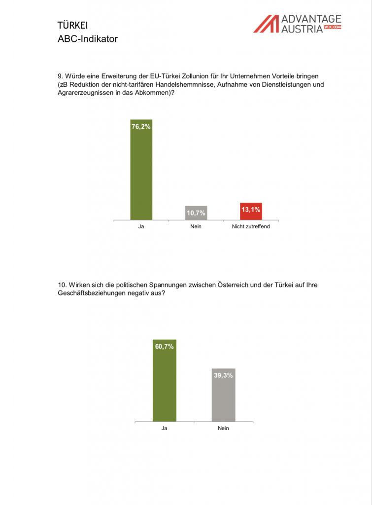 Online Umfrage Im Oktober 2017 Unter österreichischen Niederlassungen In  Der Türkei WKÖ  AußenwirtschaftsCenter: